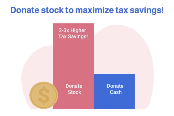 DonateStockGraphs